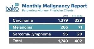 malignancy report